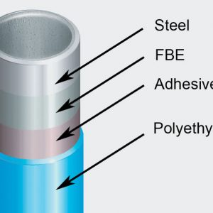 pipe-coatings