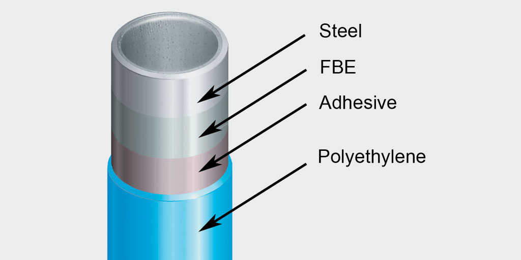 pipe-coatings